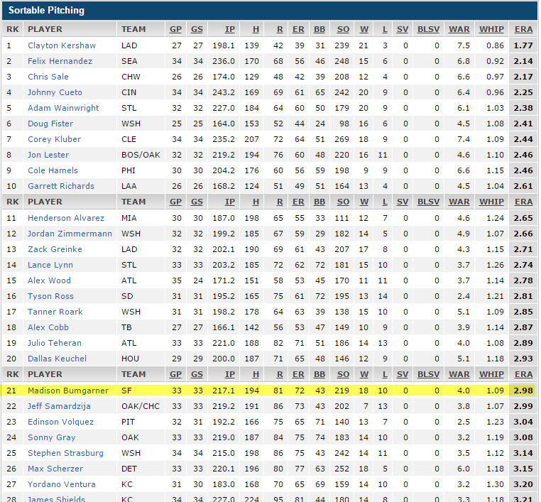 2014  reg season pitcher ranking