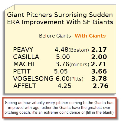 PITCHERS IMPROVE WITH GIANTS