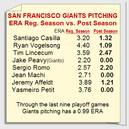 giants pitching regualr season vs post