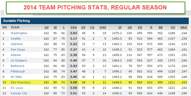 pitching stats REGULAR SEASON