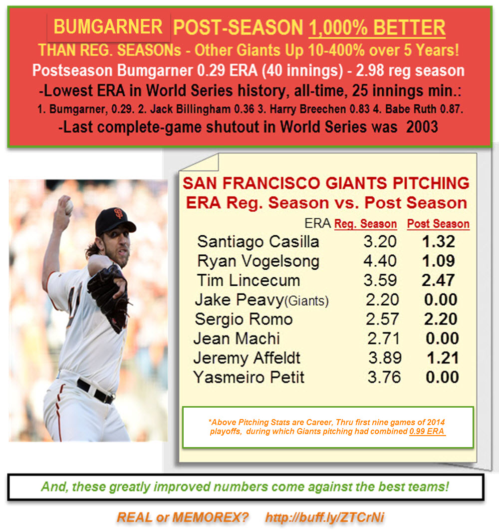 BUMGARNER giants pitching regualr season vs post 1000