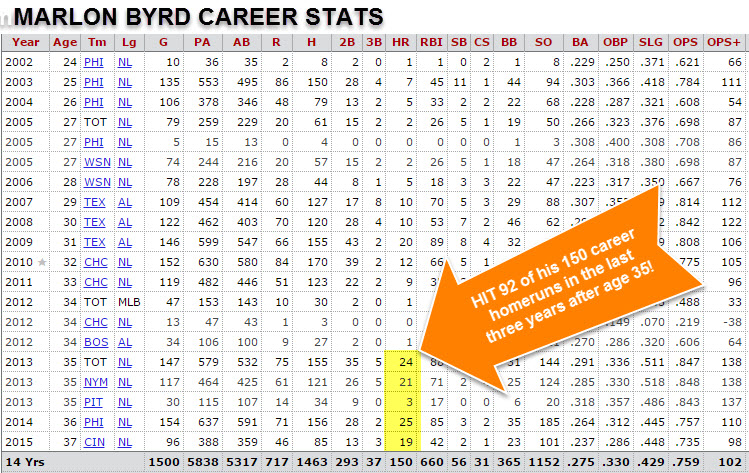 Marlon Byrd stats