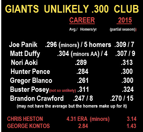 gIANT PLAYERS CAREER VS 2015
