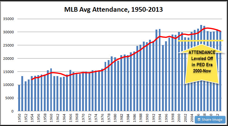 Baeball Attendance Leveled Off During PED Era
