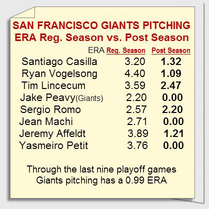 giants pitching regualr season vs post